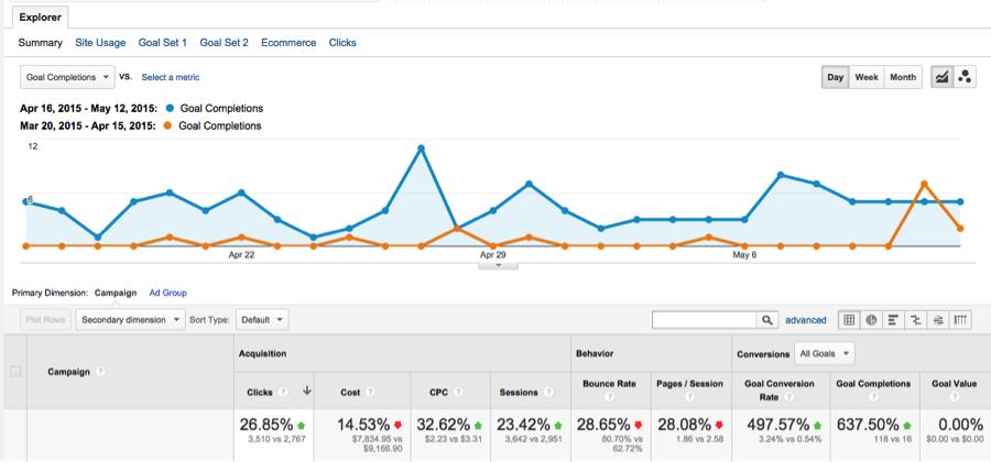 Landing Page PPC Analytics
