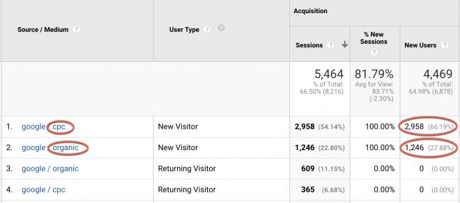 New visitors SEO vs PPC stats