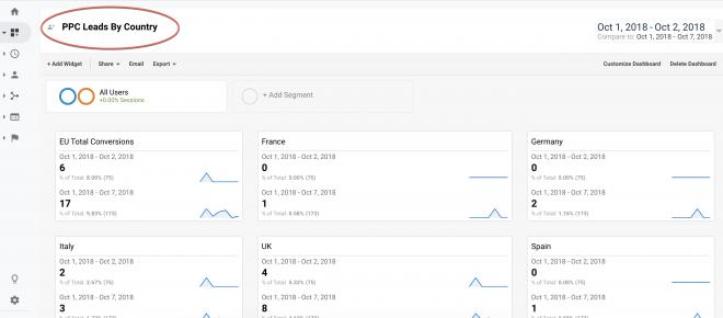 Custom Google Analytics dashboard 2