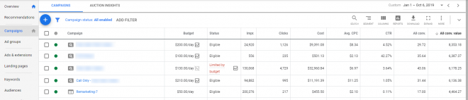 Google Ads reporting table example