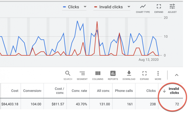 Invalid clicks caught by Google Ads